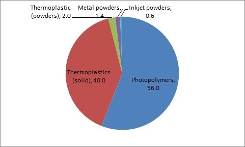 3D printing materials growth1