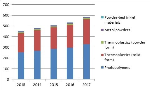 3D printing materials growth