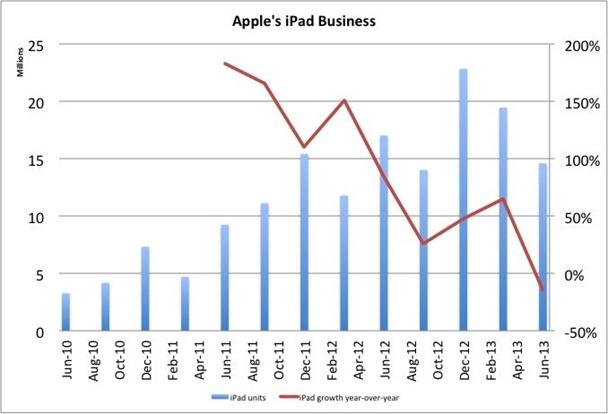 ipad units and growth