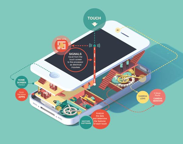 iphone-信息图