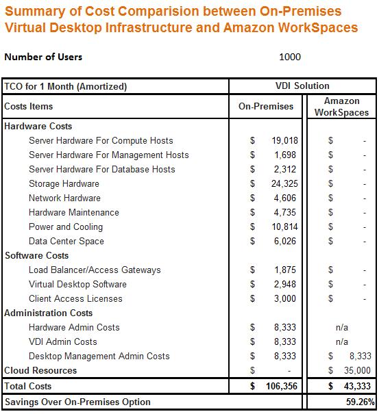 amazon workspaces-VDI-TCO-chart