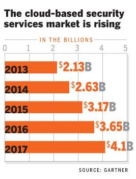 cloud-security-云安全服务市场规模预测