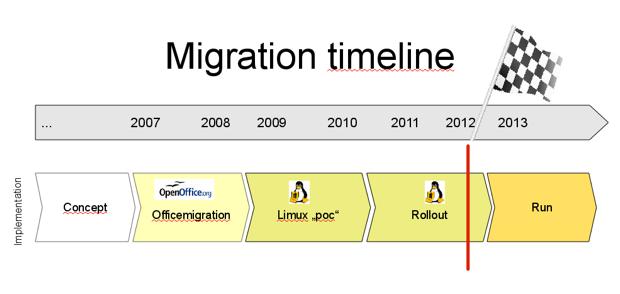 limux-migration-timeline-munich