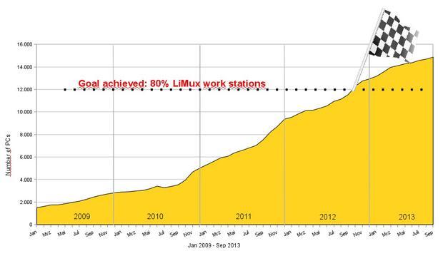 limux-workstations-chart
