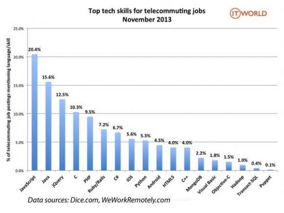 top_skill_telecommuting