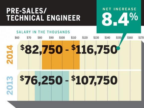 售前工程师presales