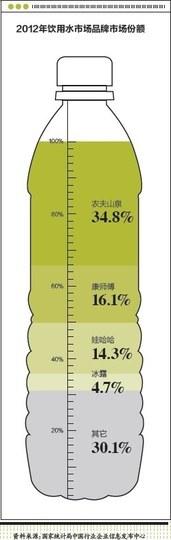 大数据案例-农夫山泉-2
