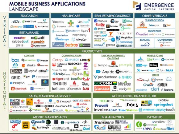 2013年移动商务应用生态地图