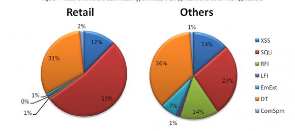 电商网站攻击对比