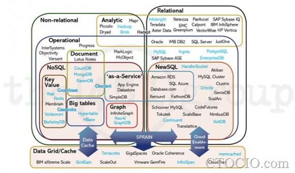 2013数据库产业地图