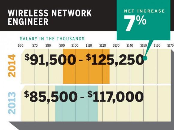 无线网络工程师