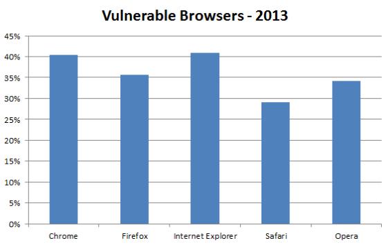 浏览器安全排名