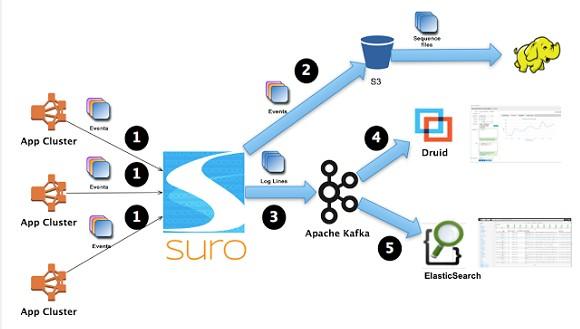 suro-realtime-flow-example