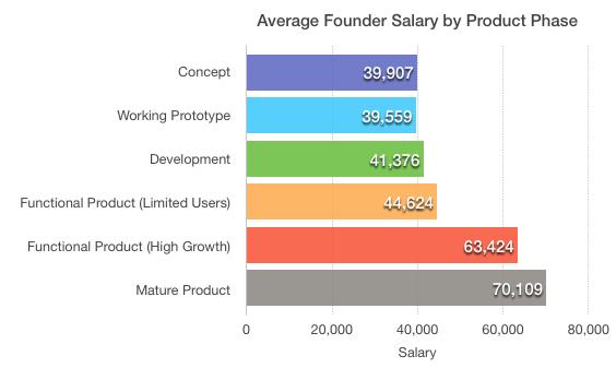 不同产品阶段的创始人年薪