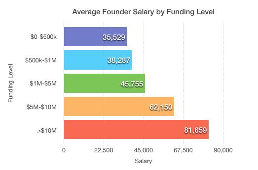 不同融资阶段的创始人平均年薪