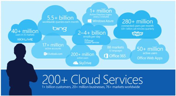 微软云计算业务