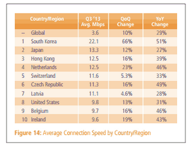 average connection speed