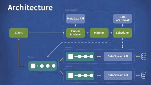 facebook prsto architecture