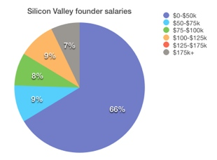 silicon valley founder salaries