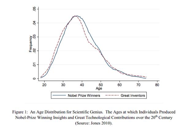 age distribution for scientific genius