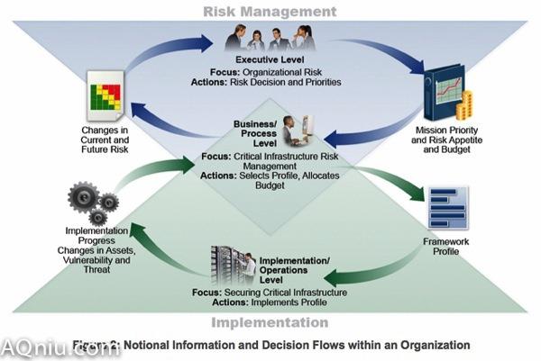 组织的风险管理模型