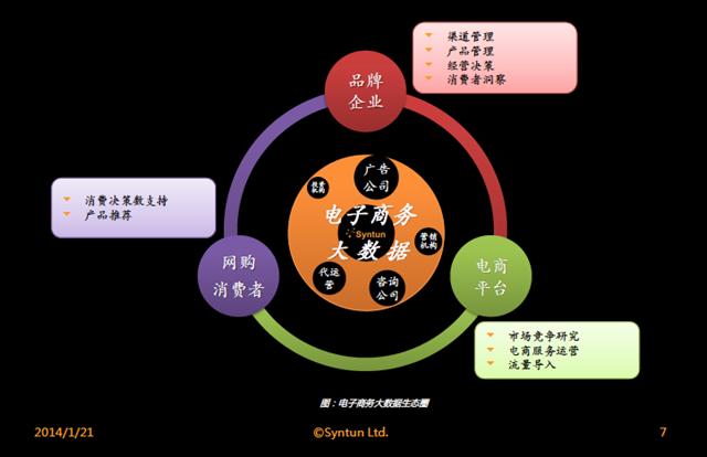 星图数据-电子商务大数据生态