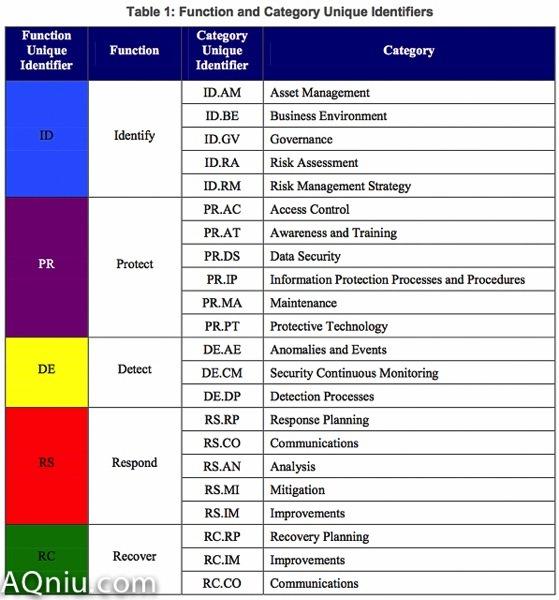 信息安全防护体系框架