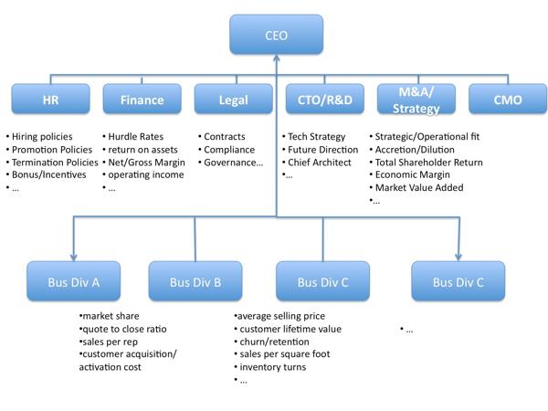 企业KPI流程策略