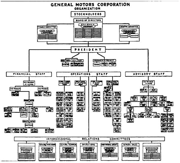 通用汽车1925年组织结构图