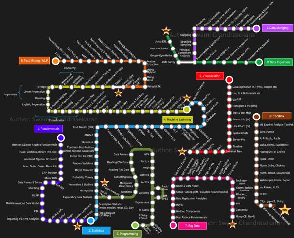 Road To DataScientist1