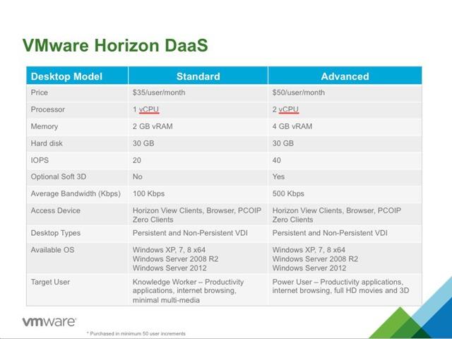 VMware horizon-daas-price