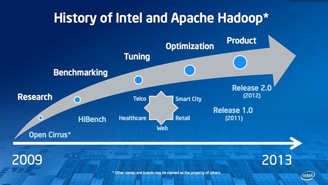 intel hadoop history