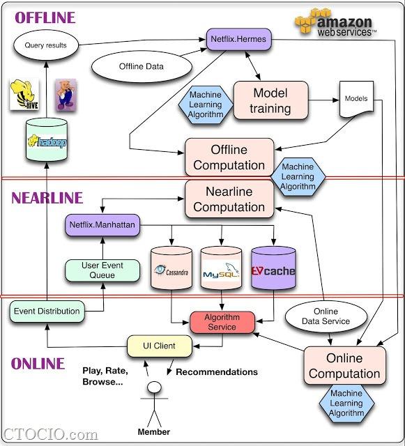 netflix机器学习架构-machinelearning architecture-AWS-v3