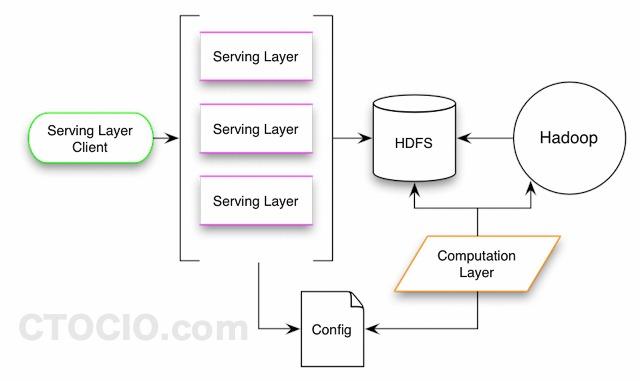 oryx architecture-推荐引擎开发工具