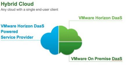 vmware hybrid