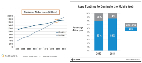 APP dominate mobile web