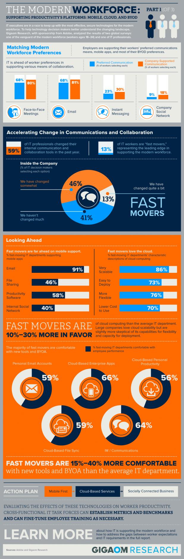 Gigaom-Modern-Workforce-Infographic