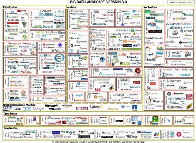 大数据生态地图3.0