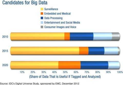 candidates for big data