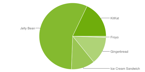 Android OS usage