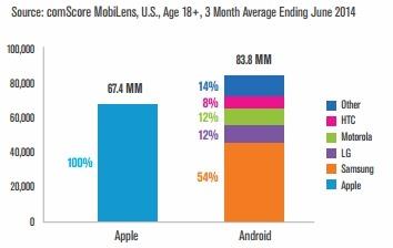 ComScore智能手机厂商市场份额报告