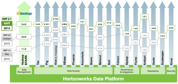 Hortonworks Data Platform