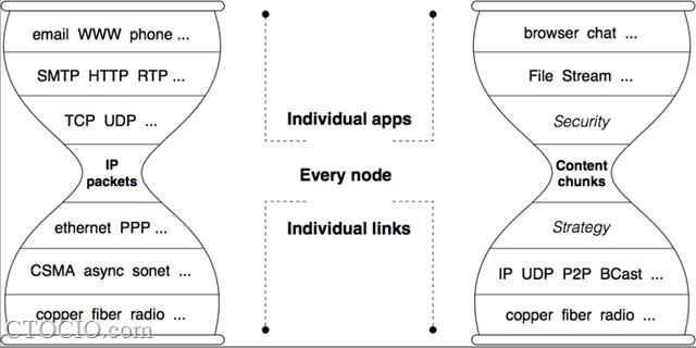命名数据网络-NDN-named_data_networking