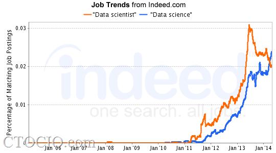 inseed 大数据科学人才招聘趋势