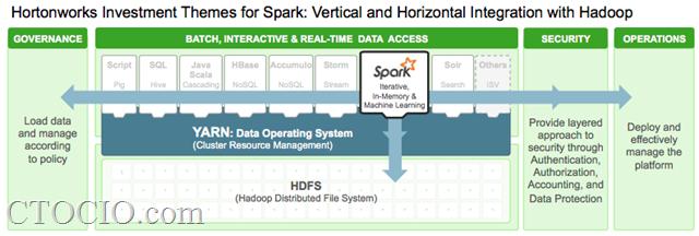 spark hadoop-hortonworks-ctocio