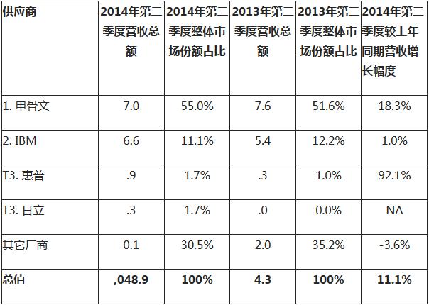 集成化基础设施供应商市场份额