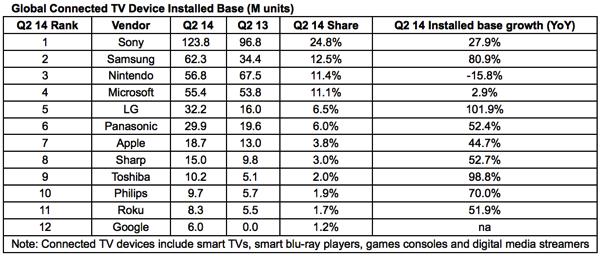 全球智能电视联网设备安装基数排行