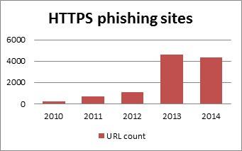 HTTPS钓鱼网站数量统计_count