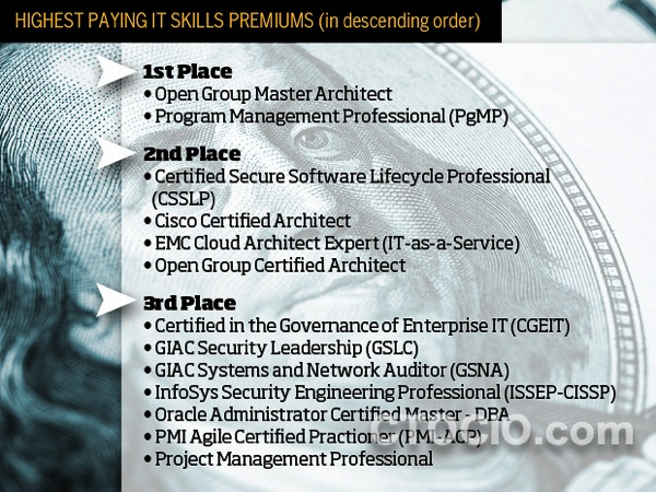 IT认证薪酬排名 1