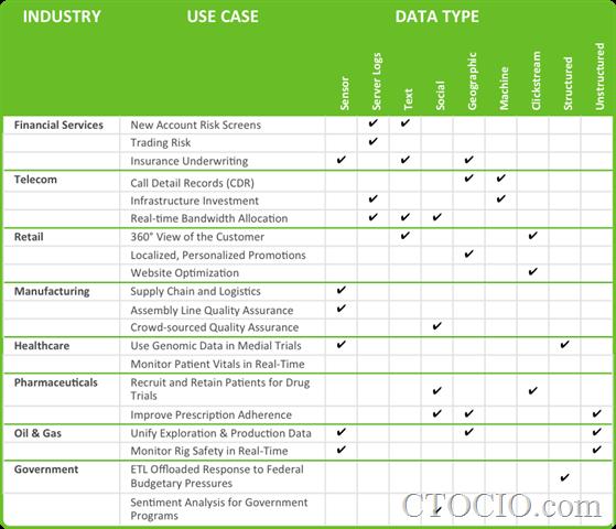 行业大数据分析应用分类图表